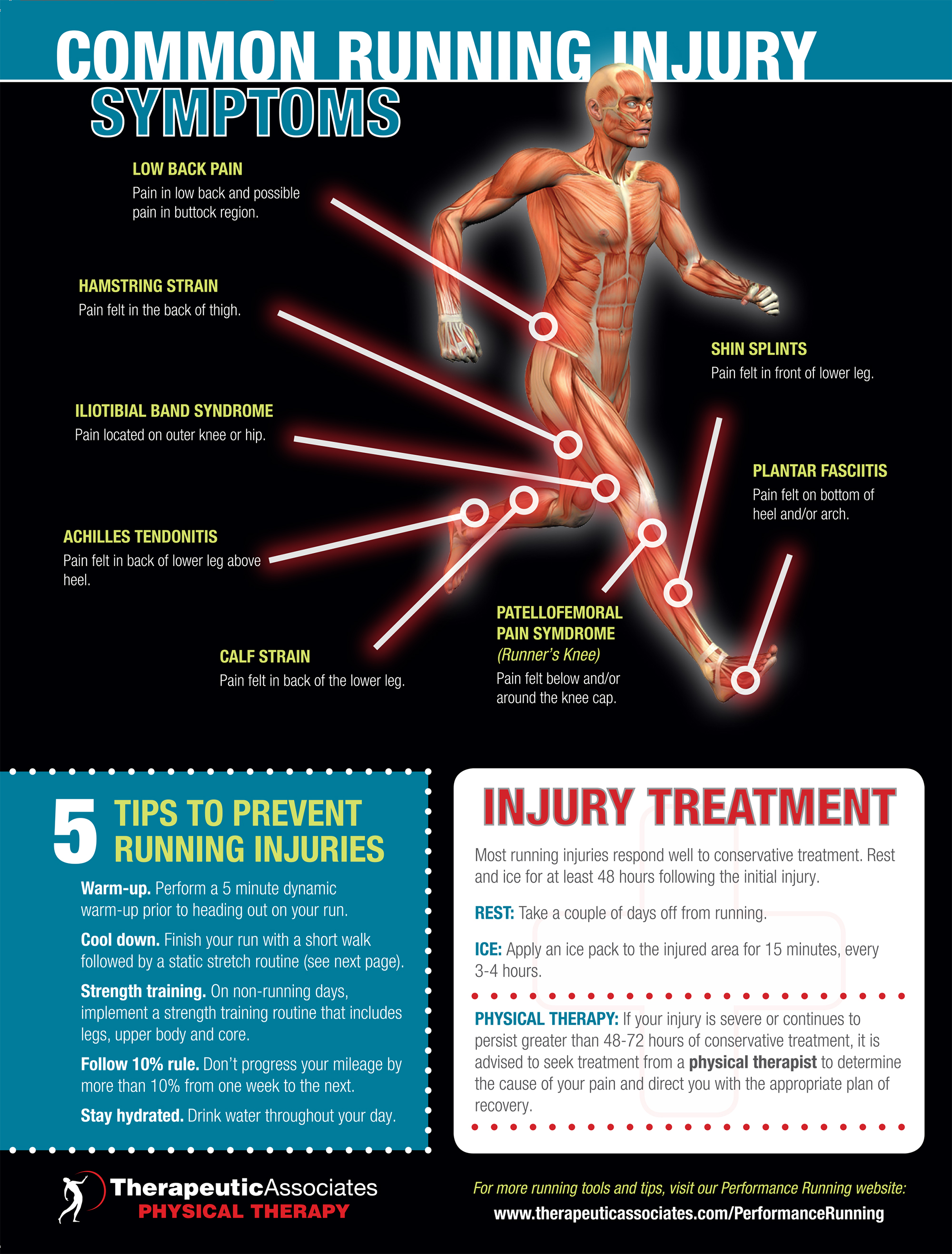 mon Running Injuries Infographic on knee cap diagram