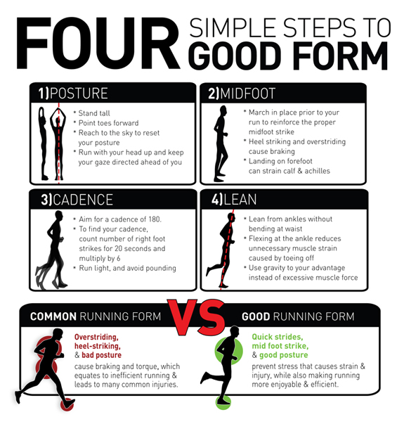 Good Running Form Infographic Yuri In A Hurry