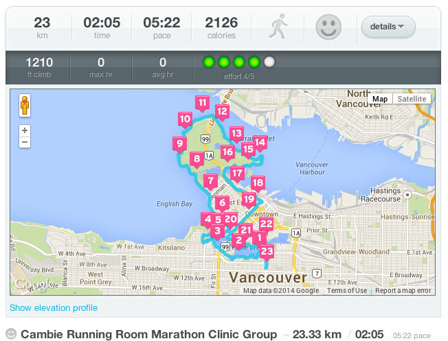 The Running Room Vancouver